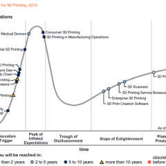 Gartner's Hype Cycle says widespread consumer 3D printing another 5-10 years away